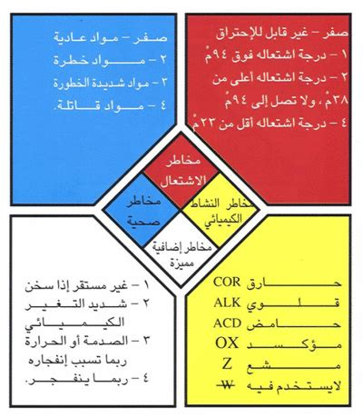 Health & Safety - Adel Yousef